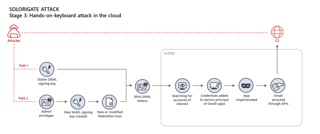 Diagram of hands-on-keyboard attacks in the cloud