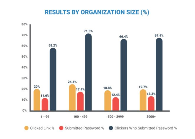Click and password submission rates by the size of the organization