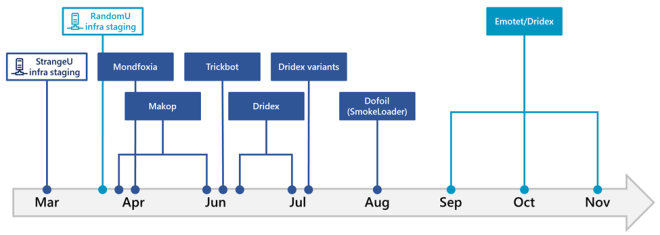Timeline of campaigns using the StrangeU and RandomU infrastructures