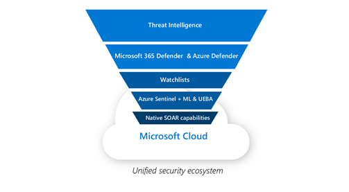 Unified security ecosystem funnel