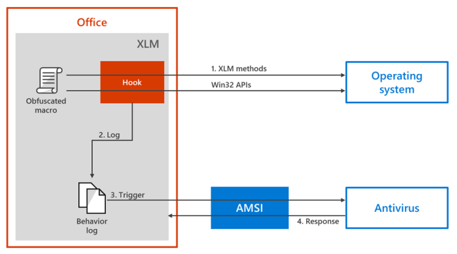 Diagram representation of AMSI instrumentation for XLM
