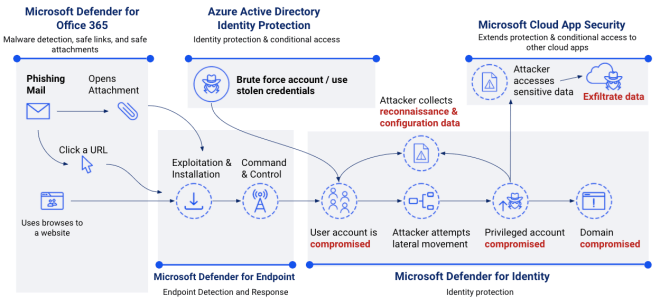 Architectural diagram displaying integrated Microsoft security technology.
