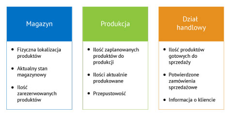 co to jest system erp? - tabela