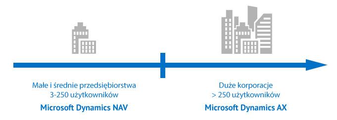 microsoft dynamics ax vs nav