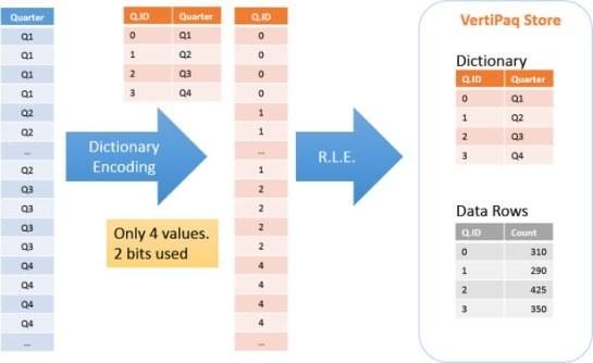 Image result for VertiPaq Compression