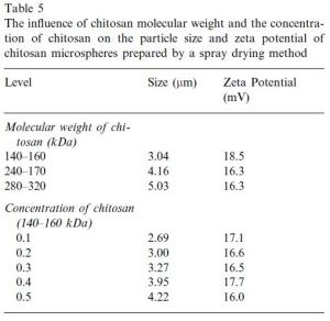 Chitosan Microspheres Particle Size