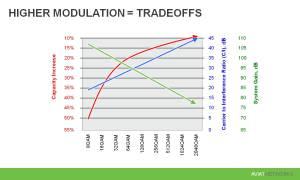 CableFree 1024QAM modulation tradeoffs