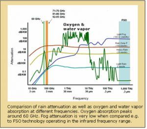 MMW Attenuation Absorption Millimeter Waves E-band V-band