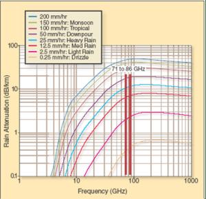 Millimeter Wave and Rain Attenuation V-band E-Band