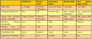 MMW Compared with other wireless technologies