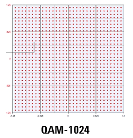 1024QAM Modulation Constellation
