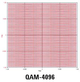 Comparing Microwave Links using 512-QAM, 1024-QAM, 2048-QAM, 4096-QAM