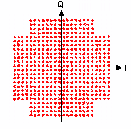 512QAM Modulation