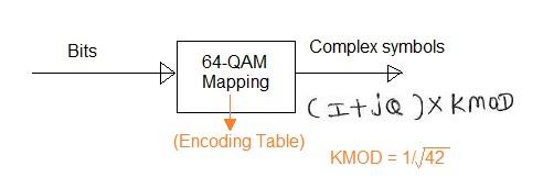 64QAM Mapping Modulation