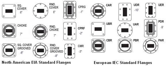 Microwave Waveguide Flange IEC EIA