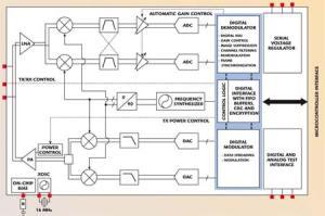 An IEEE 802154 Compliant and ZigBeeready 24 GHz RF