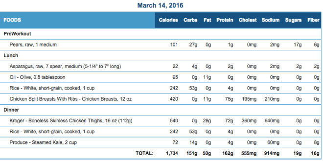 Mike's Diet Journal Entry for March 14 2016