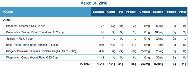 Mike's Diet Journal Entry for March 31 2016