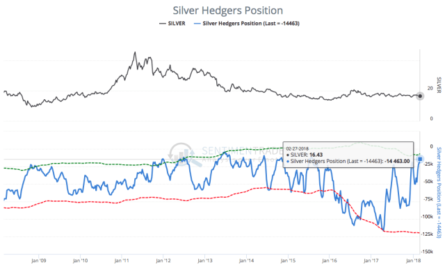 Silver Hedgers Position 060318