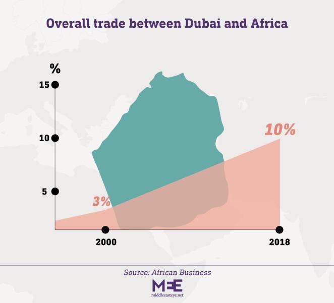 Dubai ve Afrika arasındaki ticaret artıyor