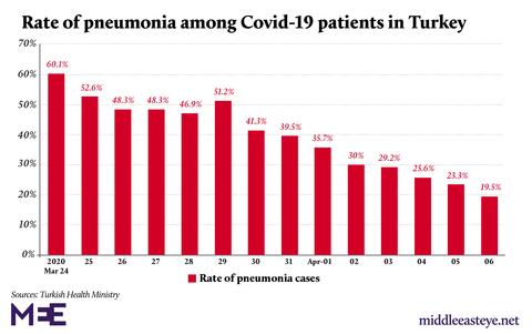 Pneomonia de coronavirus de dinde