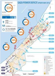 Gaza's Power Deficit (UN OCHA; August 2016)