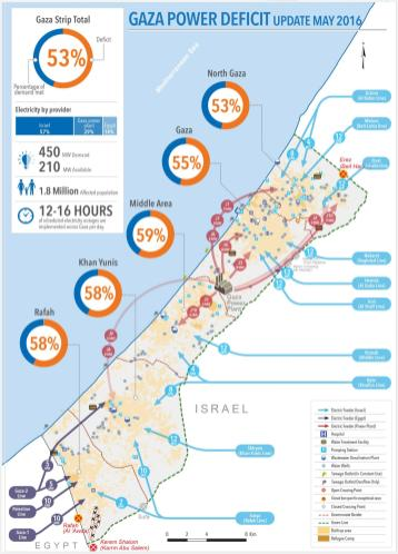 Gaza's Power Deficit (UN OCHA; August 2016)