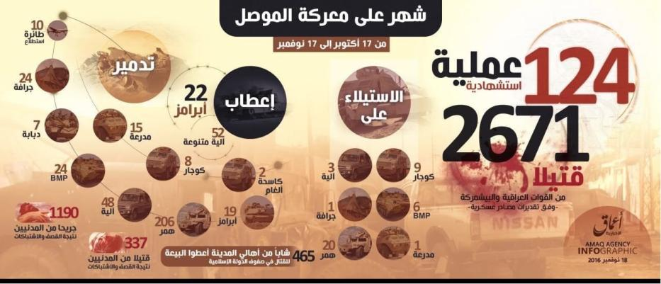 Amaq first month figures of Mosul operation