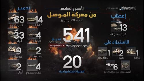 amaq-6th-week-mosul-ops