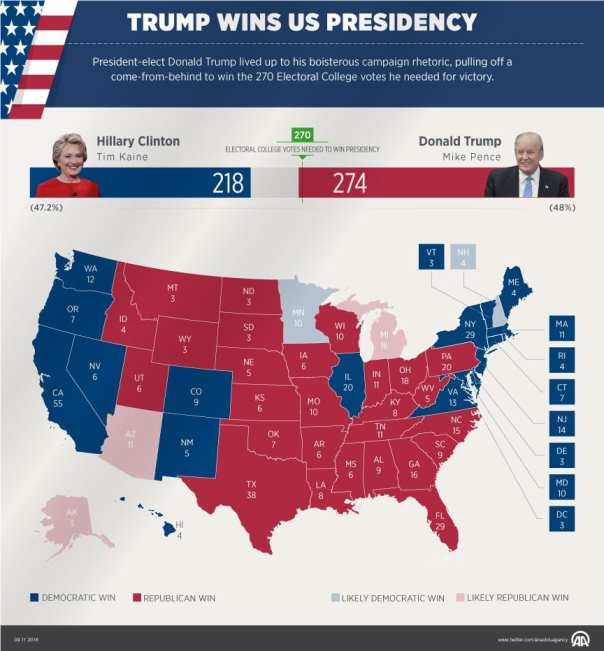 Trump wins US Presidency, 9 November 2016 [Ahmet Tamkoç/Anadolu Agency]