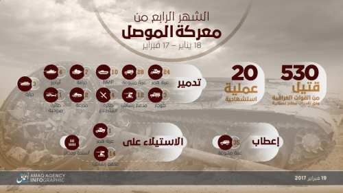 The fourth month of Daesh figures