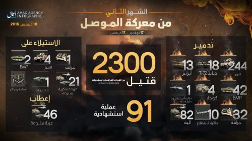 The second month of Daesh figures