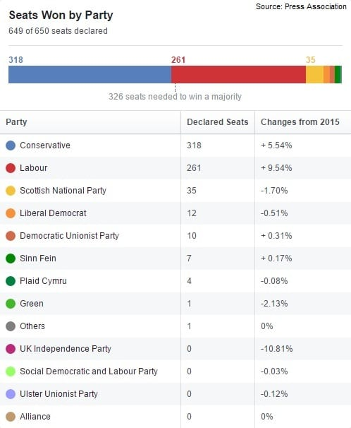 The UK's Conservative party wins the greatest number of seats but loses its parliamentary majority in 2017 General Election. [Graph: Facebook]