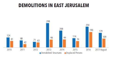 East Jerusalem evictions
