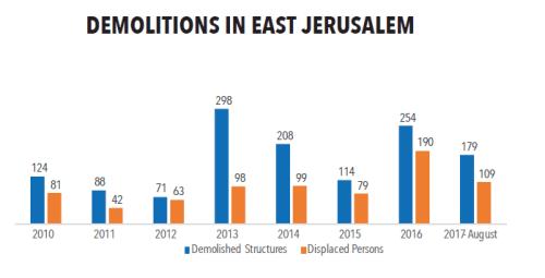 East Jerusalem evictions