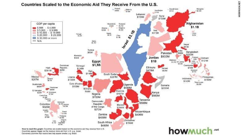 US Foreign Aid in 2016