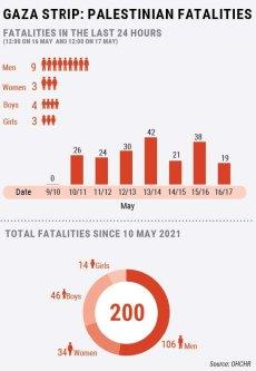 Gaza Strip fatalities [UN OCHA]