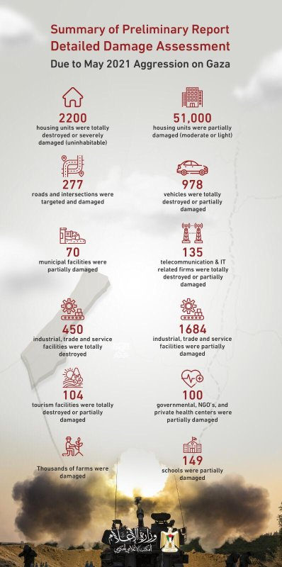 Destruction in Gaza due to the latest Israeli offensive- Infographic by Palestinian Information Ministry
