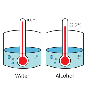 https://i2.wp.com/www.middleschoolchemistry.com/img/content/multimedia/chapter_5/lesson_1/water_alcohol_boil.jpg