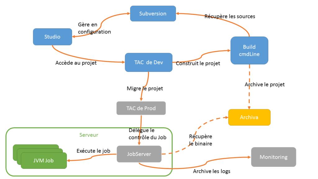 Architetcure Runtime TDI