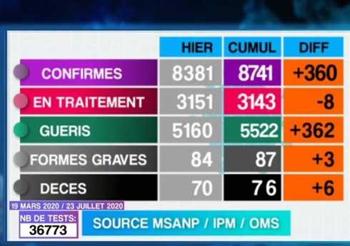 Covid-19 : 6 décès, 360 nouveaux cas et 362 guérisons hier
