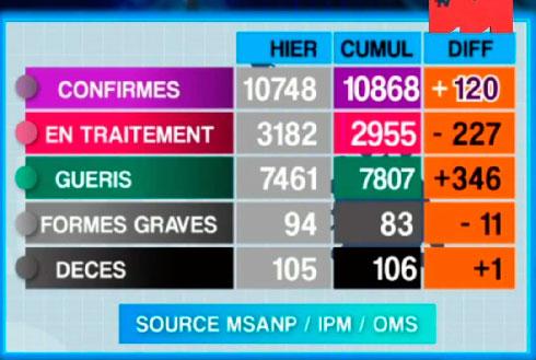 Covid-19 : 7 décès, 551 nouveaux cas et 690 guérisons ces dernières 48h