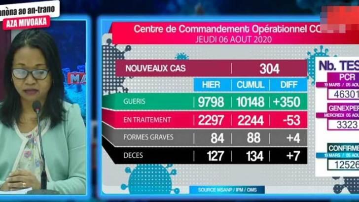 Covid-19 :7 décès de plus, 304 nouveaux cas et 350 guérisons
