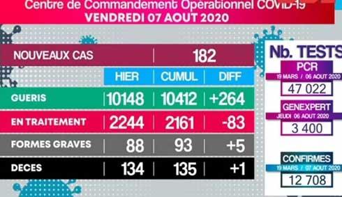 Covid-19 : 1 décès, 182 nouveaux cas et 264 guérisons