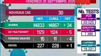 Covid-19 :30 nouveaux cas et un décès ces dernières 24 h