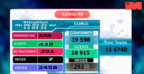 Covid-19 : Sept décès et 238 nouveaux cas
