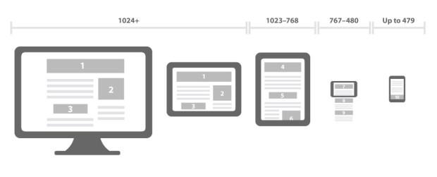 responsive templates 640x260 Design Responsivo: Entenda o que é a técnica e como ela funciona.