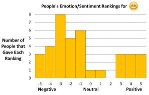 analise-de-sentimento-emojis-pesquisa-minessota