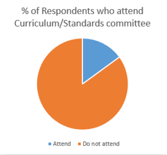 curriculum and standards ctte