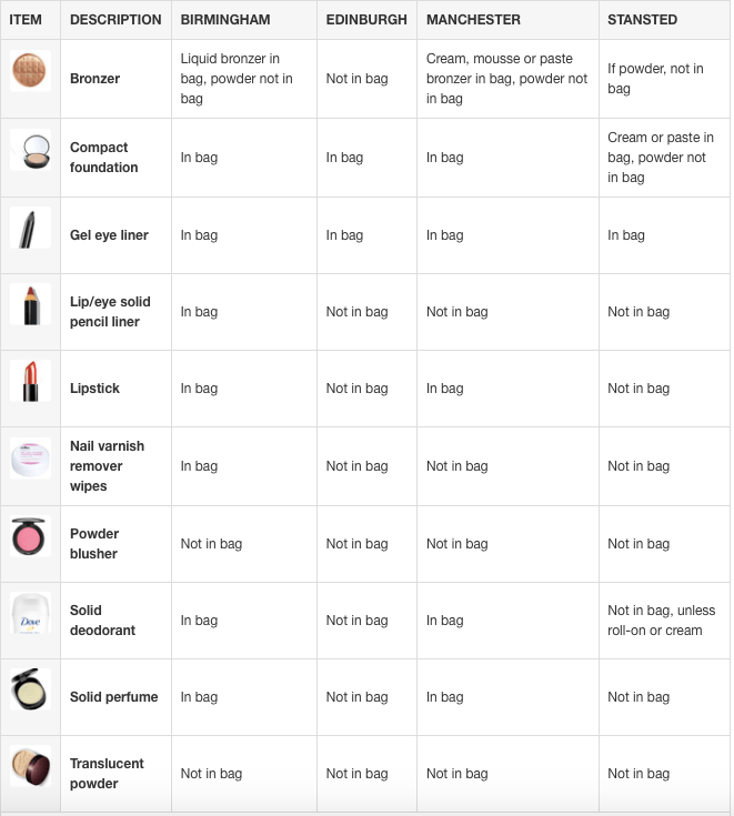 A table showing what liquids you can take on board a flight